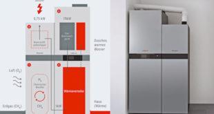Ein Brennstoffzellenheizgerät hat es in sich: Im Reformer (1) gewinnt es aus Erdgas Wasserstoff. Im Brennstoffzellenstapel (2) reagiert dieser mit Sauerstoff aus der Umgebungsluft zu Wasser, dabei entstehen Strom und Wärme. Sollte für Spitzen-Heizlasten aufgesattelt werden müssen, beinhaltet das Gerät eine Gas-Brennwerttherme (3). Die Wärme wird über einen Wärmetauscher (4) in den Heizkreislauf abgegeben. Die Elektrizität kann entweder direkt ins Netz strömen oder in einem Batteriespeicher zwischengelagert werden (5). Foto: djd/Viessmann