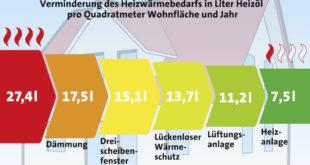 """Bildquelle: """"obs/LBS Infodienst Bauen und Finanzieren"""""""