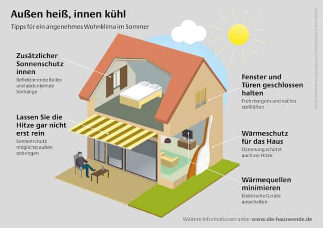 """Bildquelle:""""obs/Deutsche Energie-Agentur GmbH (dena)"""""""