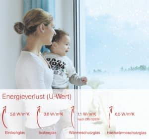 Durch den Einbau neuer Fenster spart man Energie.